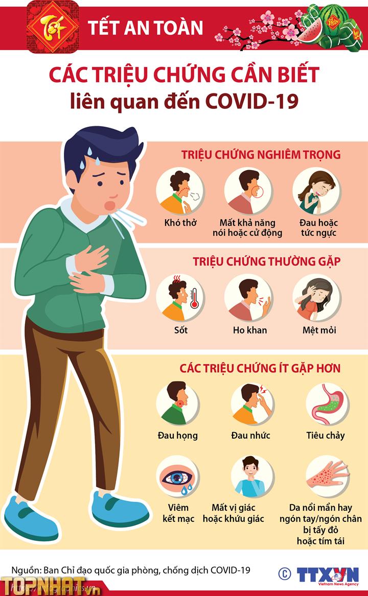 Triệu chứng Covid-19 (Ảnh minh họa)