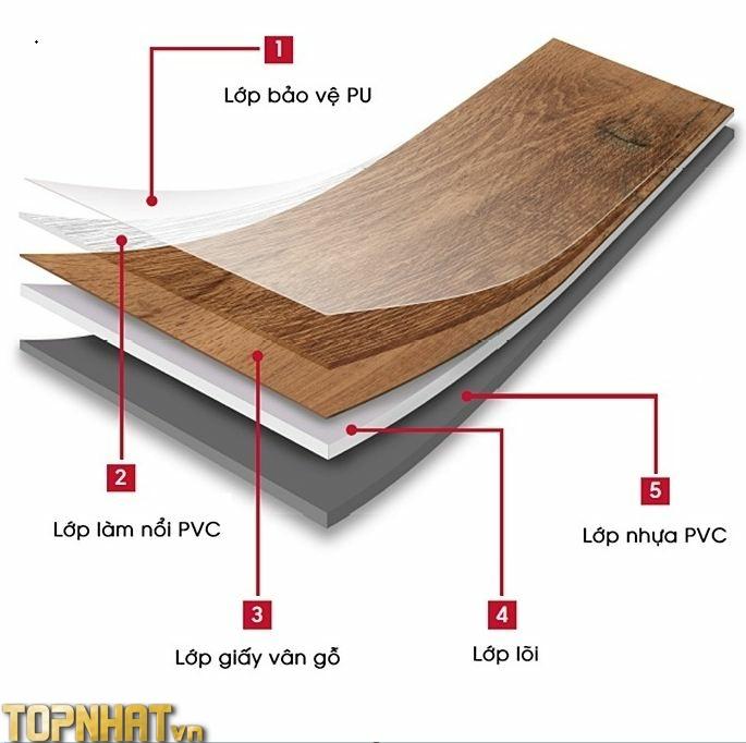 Chi tiết về sàn nhựa giả gỗ