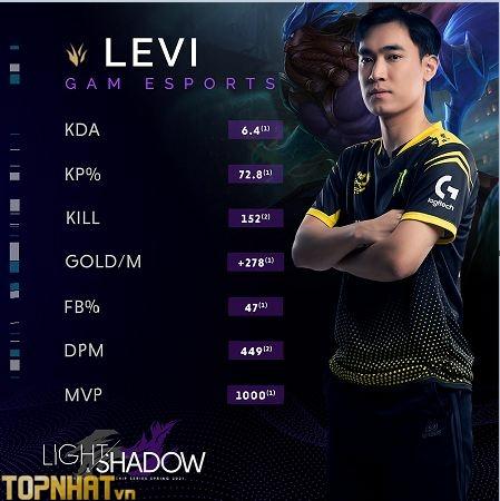 Levi luôn trong TOP đua MVP của VCS mùa xuân 2021