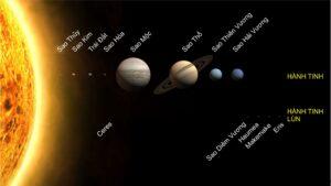 Sao Thủy là hành tinh gần mặt trời nhất